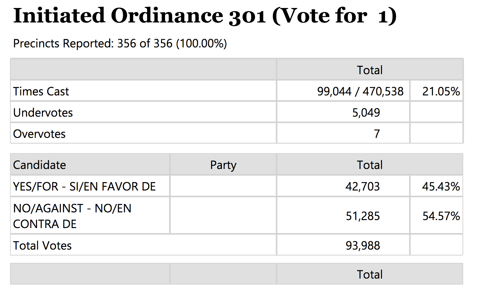 I-301 Results
